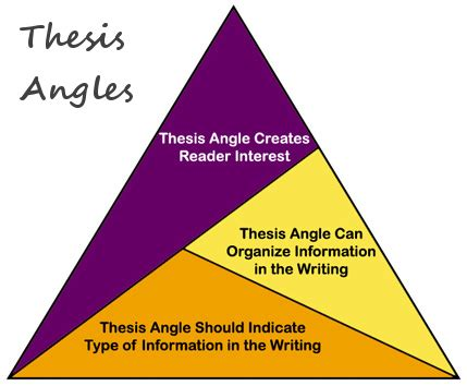 Formatting your thesis: Overall layout and specifications